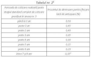 tabel pensie