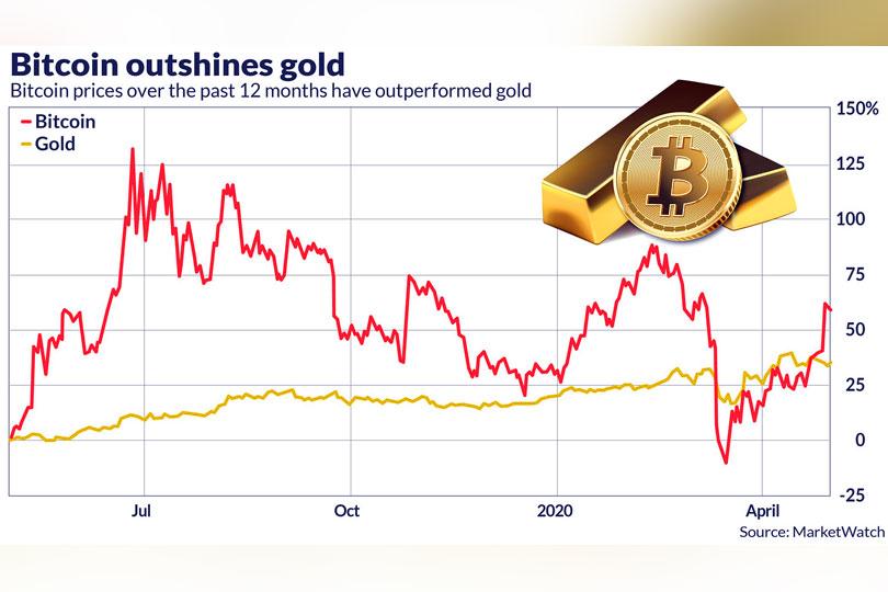 cursul dolarului bitcoin